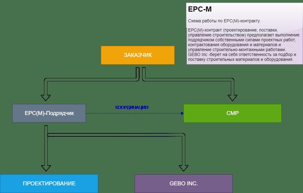 EPC-M-подрядчик GEBO INC