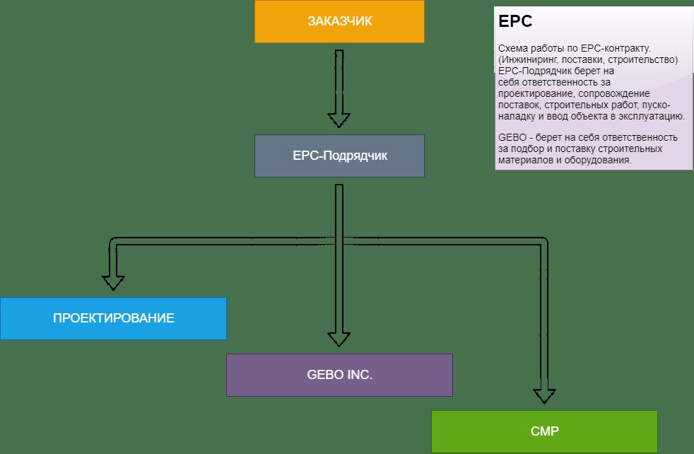EPC-подрядчик GEBO INC