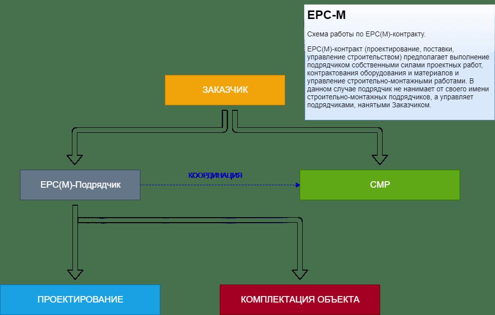 EPC-M-подрядчик схема